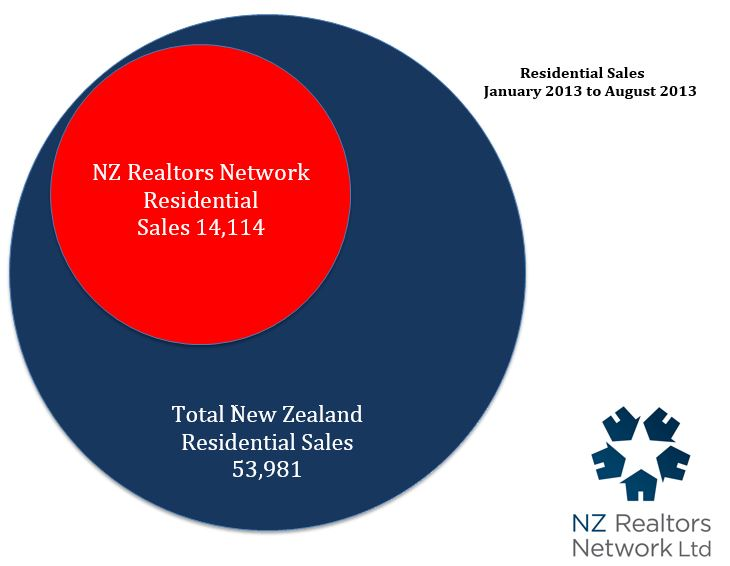 NZ Realtors Group August 2013